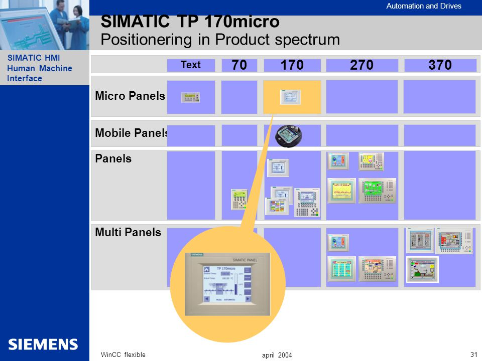 SIMATIC TP 170micro Positionering in Product spectrum