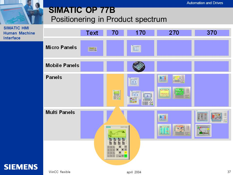SIMATIC OP 77B Positionering in Product spectrum