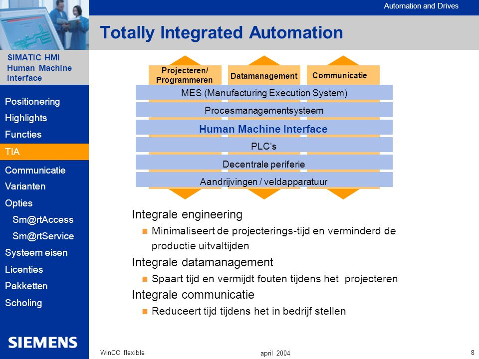 Totally Integrated Automation