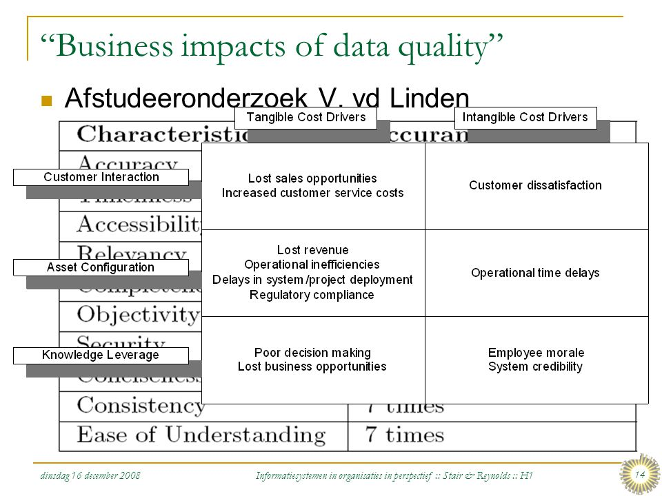 Business impacts of data quality
