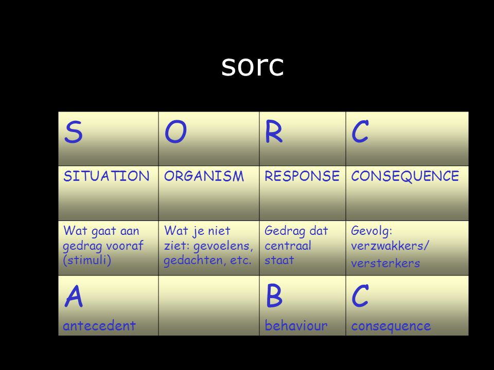 sorc S O R C A B SITUATION ORGANISM RESPONSE CONSEQUENCE antecedent