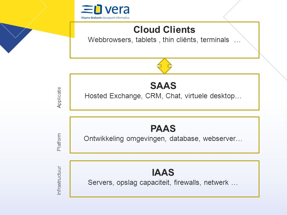 Cloud Clients Webbrowsers, tablets , thin cliënts, terminals …