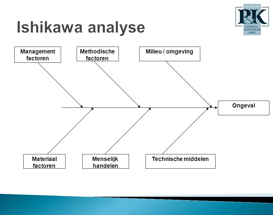 Ishikawa analyse Management factoren Methodische factoren