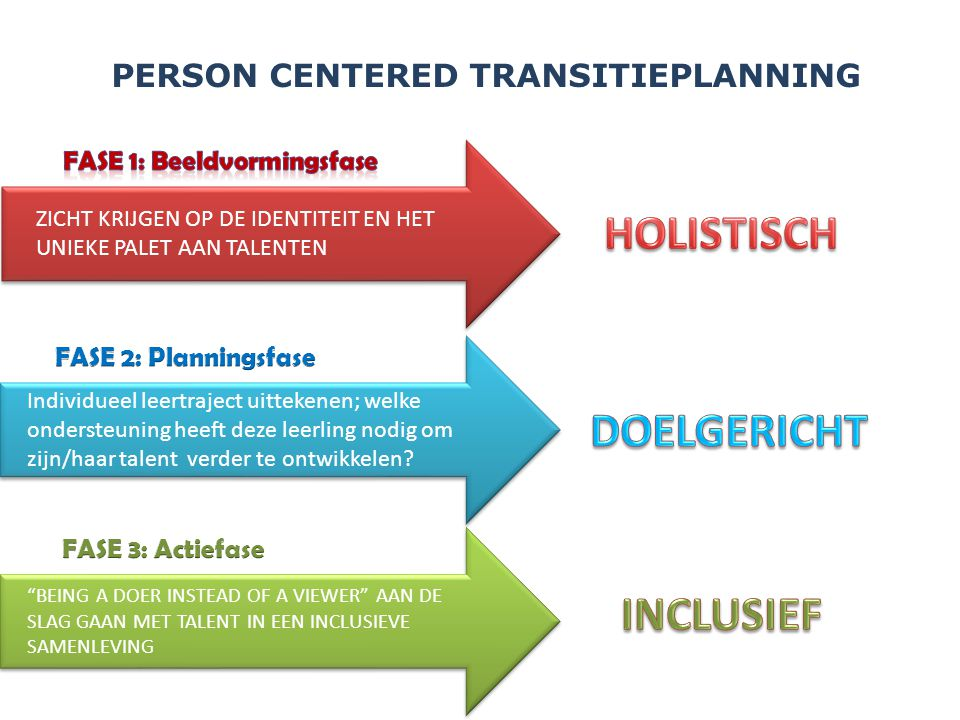 PERSON CENTERED TRANSITIEPLANNING FASE 1: Beeldvormingsfase