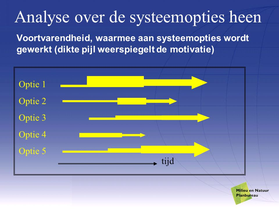 Analyse over de systeemopties heen