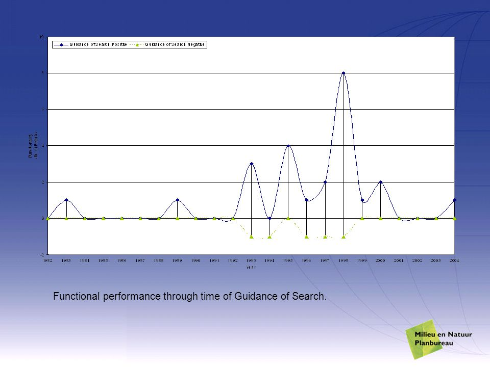 Functional performance through time of Guidance of Search.