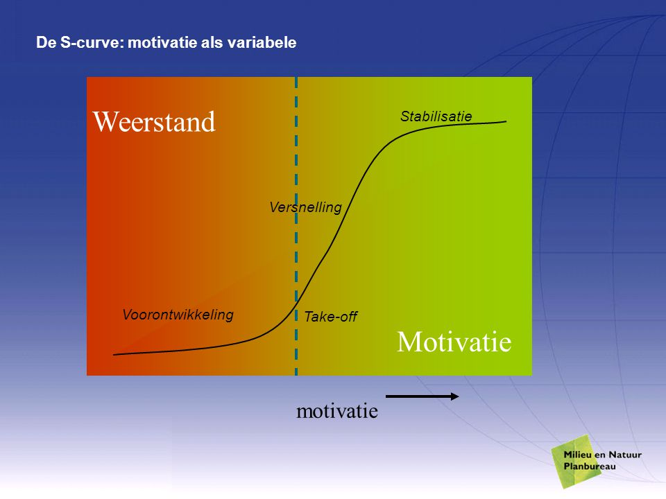 De S-curve: motivatie als variabele