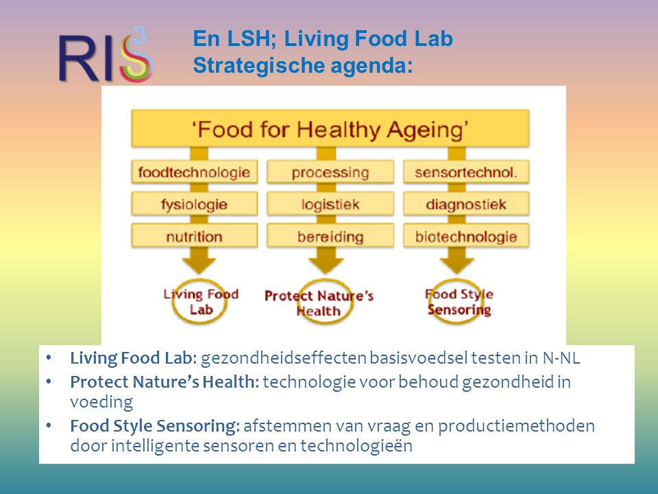 En LSH; Living Food Lab Strategische agenda:
