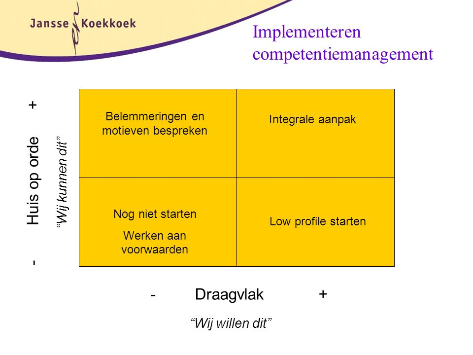 Implementeren competentiemanagement