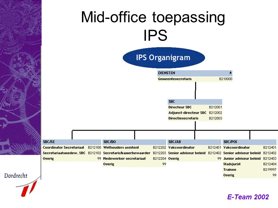 Mid-office toepassing IPS