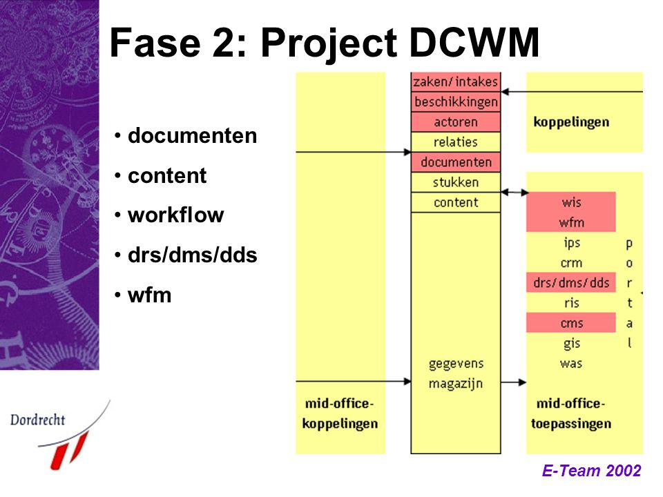 Fase 2: Project DCWM documenten content workflow drs/dms/dds wfm