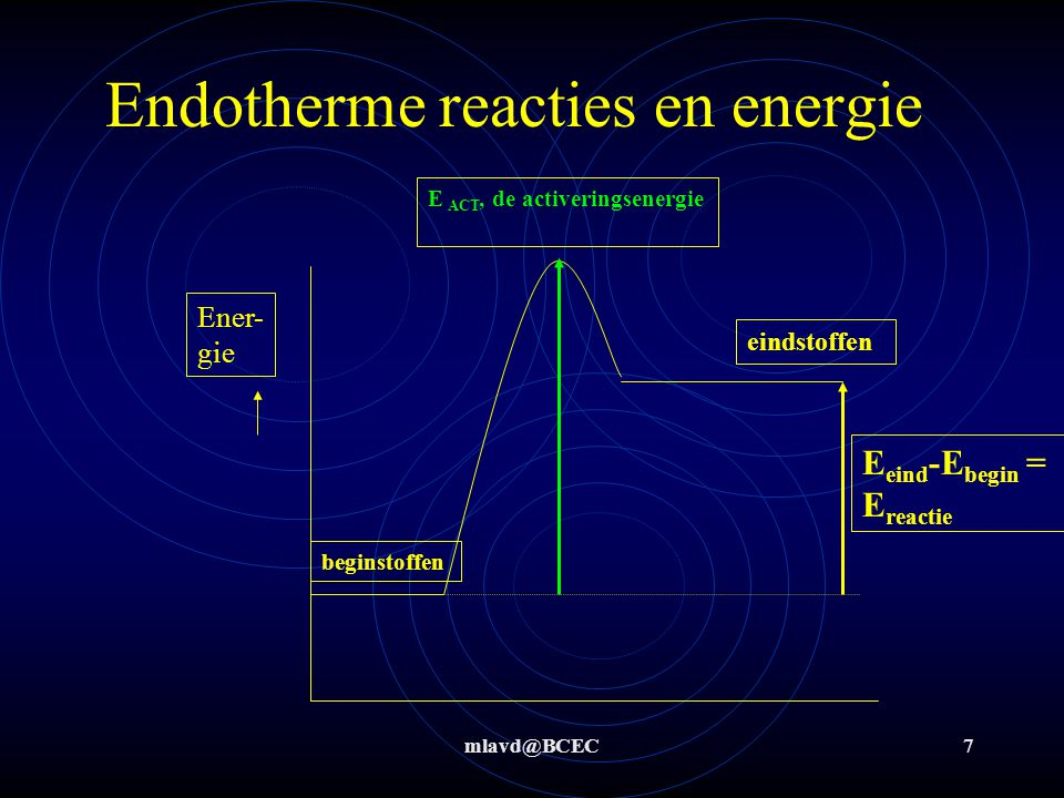 Endotherme reacties en energie