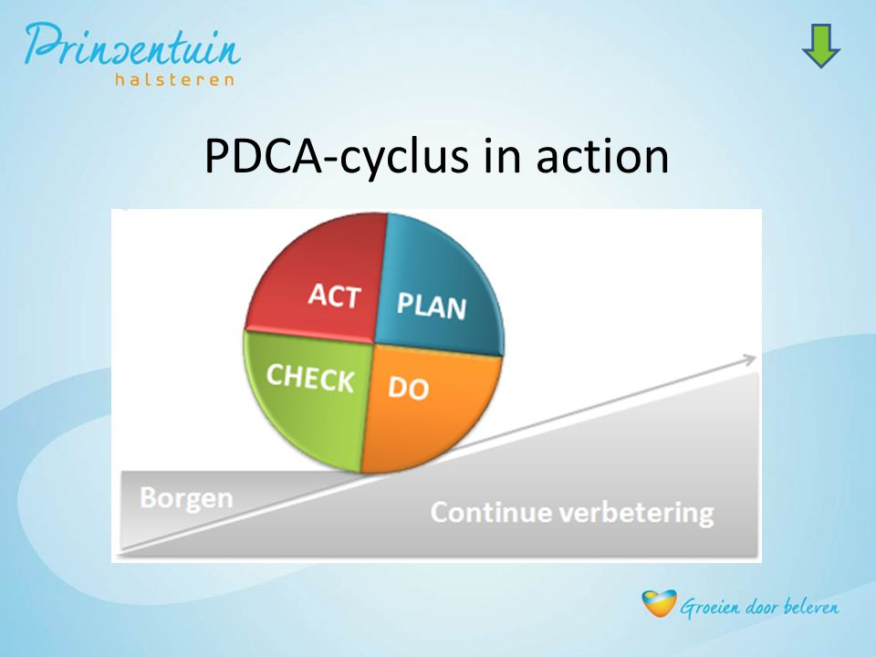 PDCA-cyclus in action