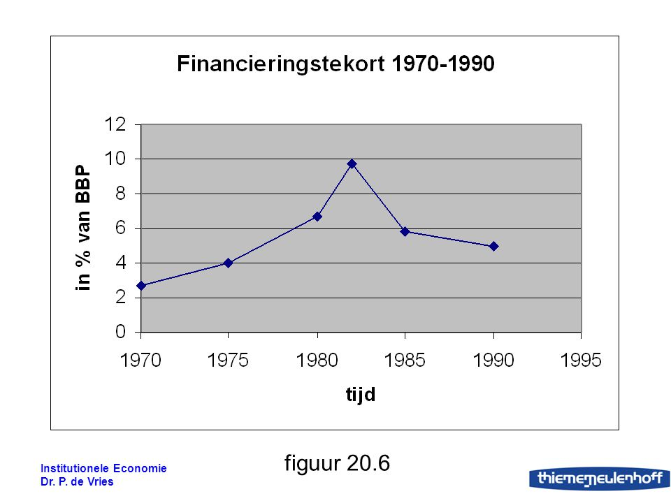 figuur 20.6 Institutionele Economie Dr. P. de Vries