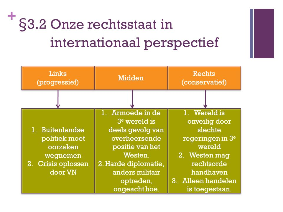 §3.2 Onze rechtsstaat in internationaal perspectief