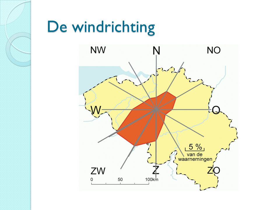 De windrichting