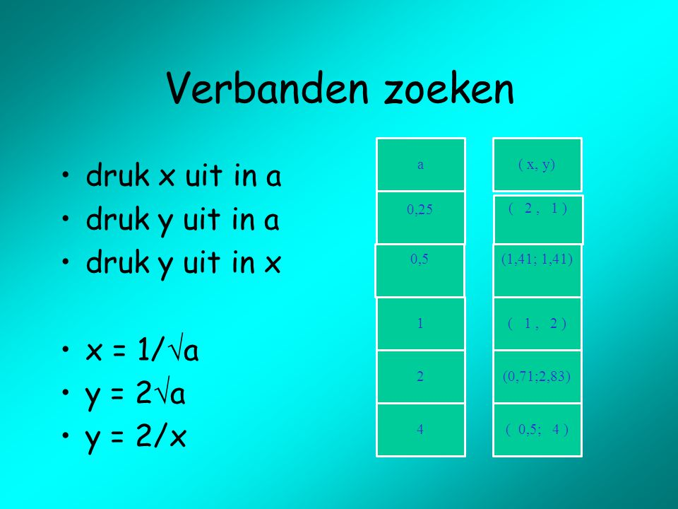 Schrappen Po Dat Nooit 16e Nationale Wiskunde Dagen Ppt Download