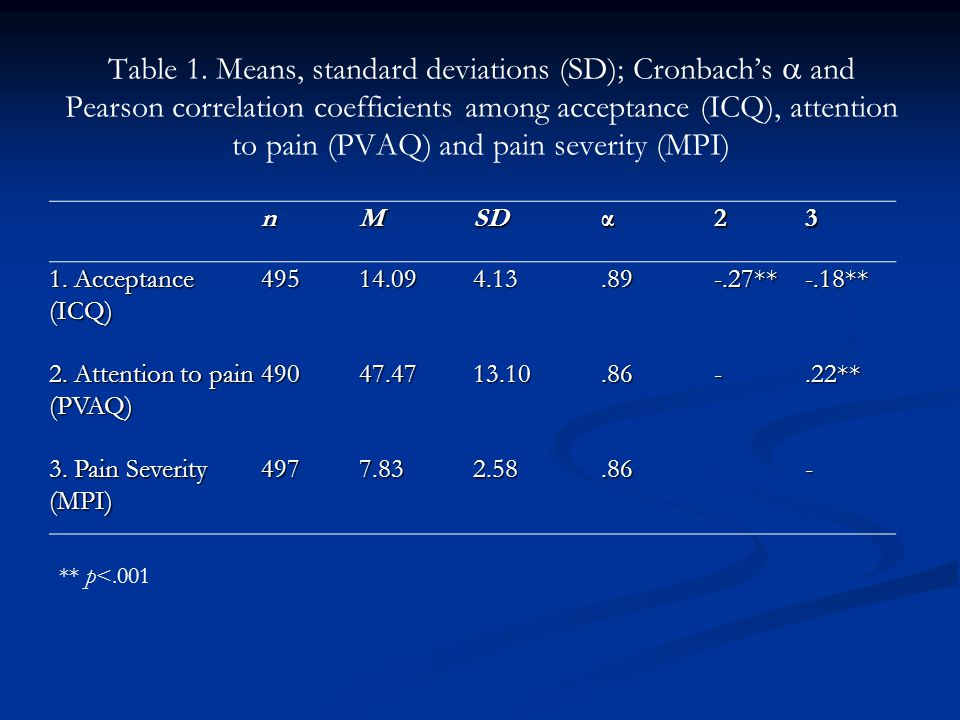 Table 1. Means, standard deviations (SD); Cronbach's  and Pearson correlation coefficients among acceptance (ICQ), attention to pain (PVAQ) and pain severity (MPI)