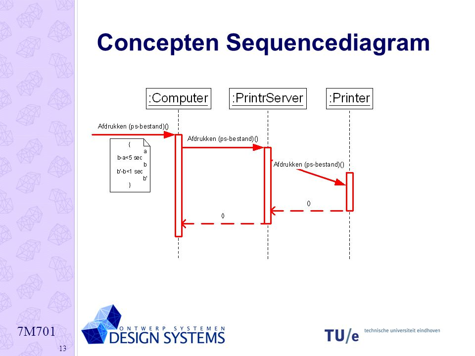 Interaction diagrams sequence diagram ppt download 13 concepten sequencediagram ccuart Images