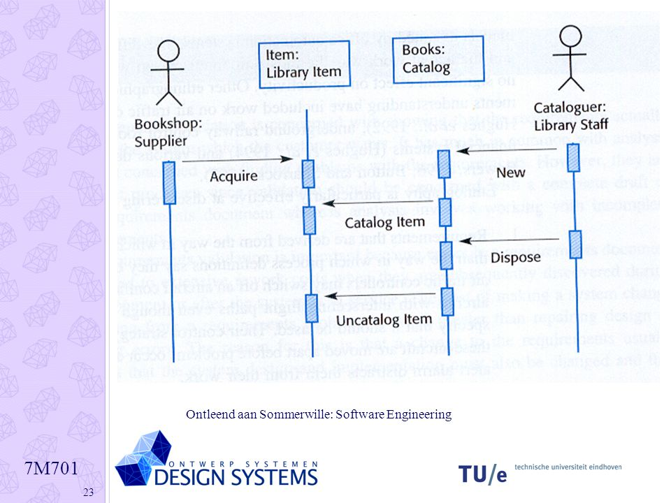 Interaction diagrams sequence diagram ppt download 23 ontleend aan sommerwille software engineering ccuart Images