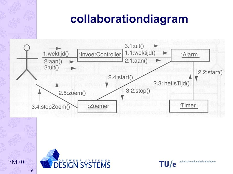 Interaction diagrams sequence diagram ppt download ccuart Images