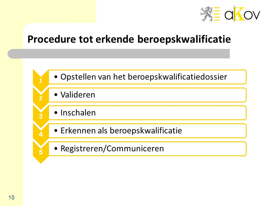 Procedure tot erkende beroepskwalificatie