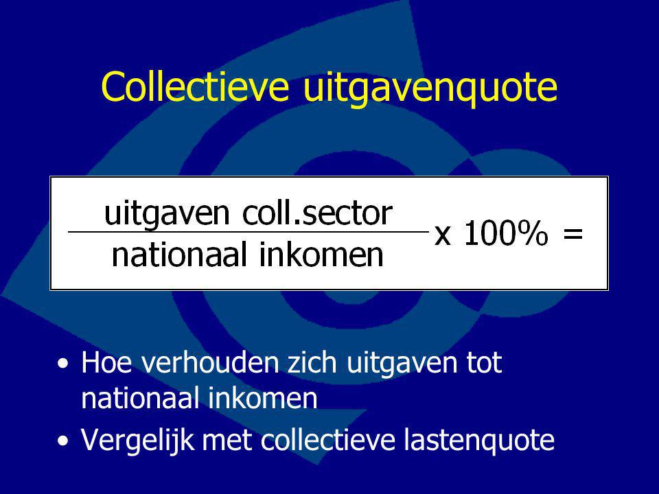 Collectieve uitgavenquote