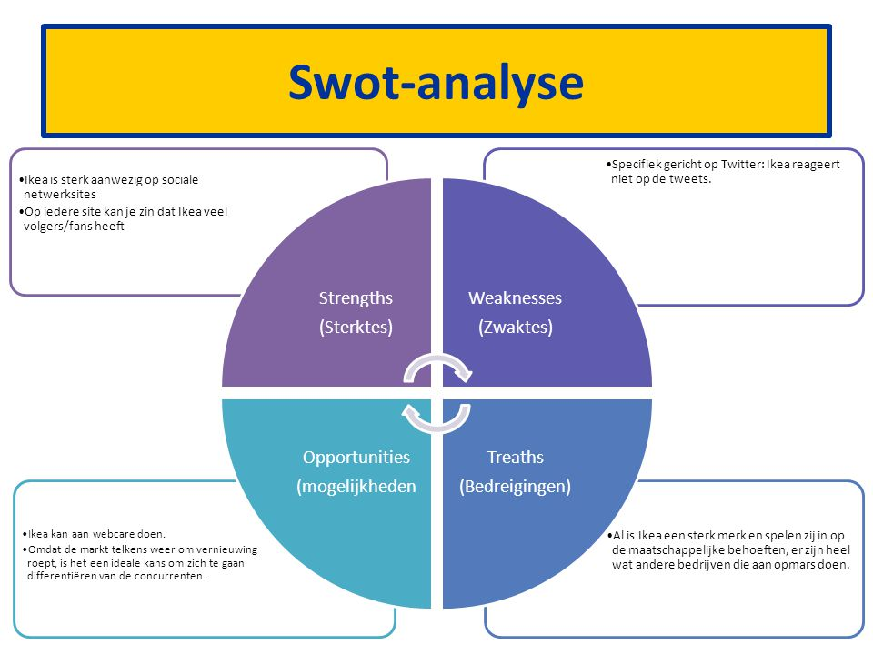 Swot-analyse Strengths (Sterktes) Weaknesses (Zwaktes) Treaths