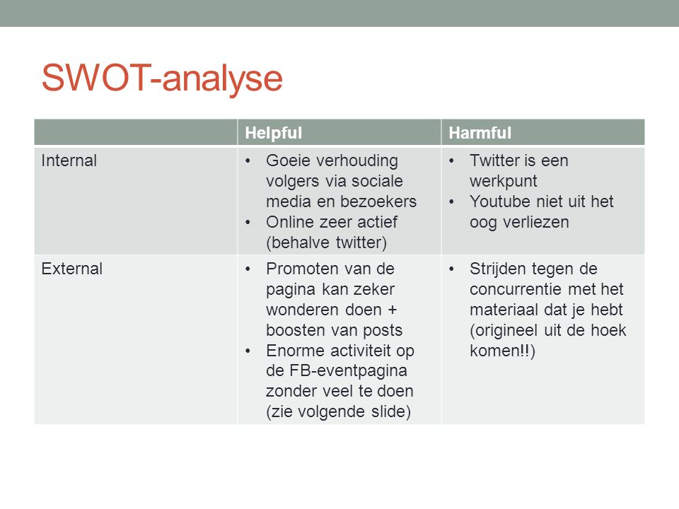 SWOT-analyse Helpful Harmful Internal
