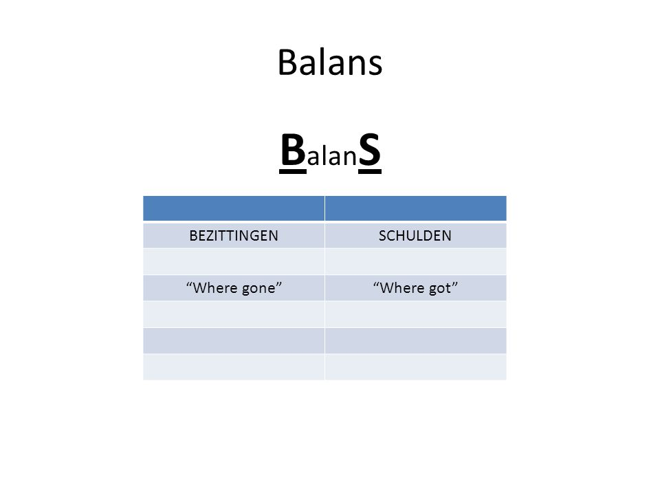 Balans BalanS BEZITTINGEN SCHULDEN Where gone Where got