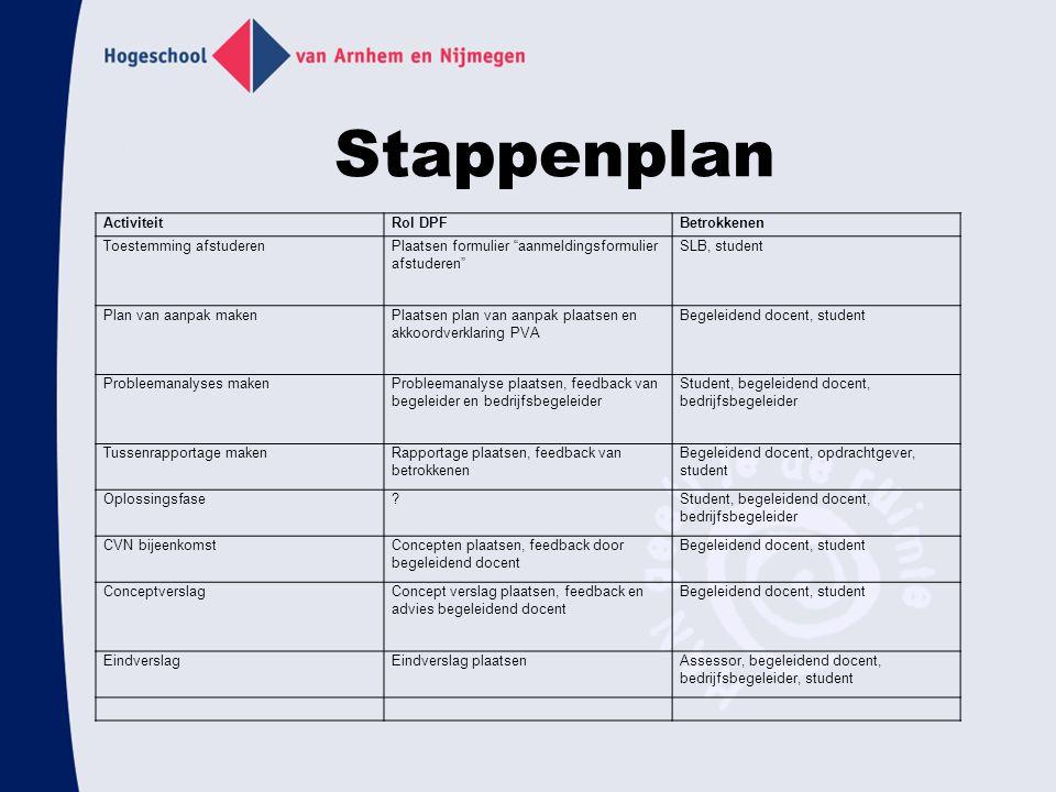 voorbeeld stappenplan plan van aanpak Meer rendement met het portfolio als begeleidingsinstrument   ppt  voorbeeld stappenplan plan van aanpak