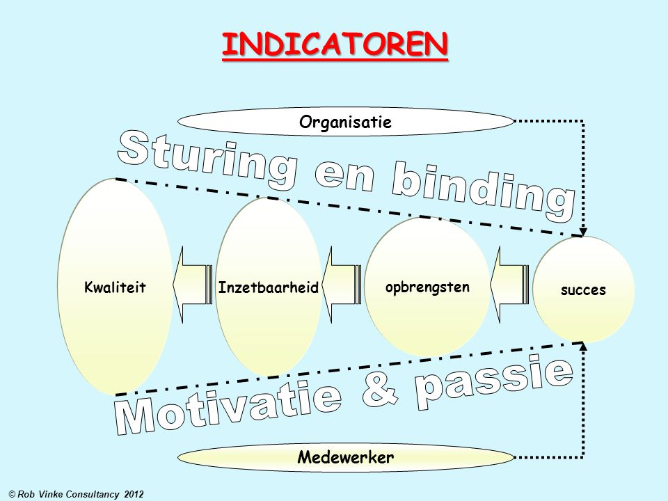 Sturing en binding Motivatie & passie INDICATOREN Organisatie