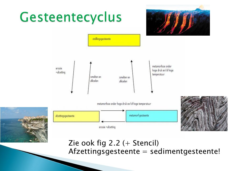 Gesteentecyclus Zie ook fig 2.2 (+ Stencil) Afzettingsgesteente = sedimentgesteente!