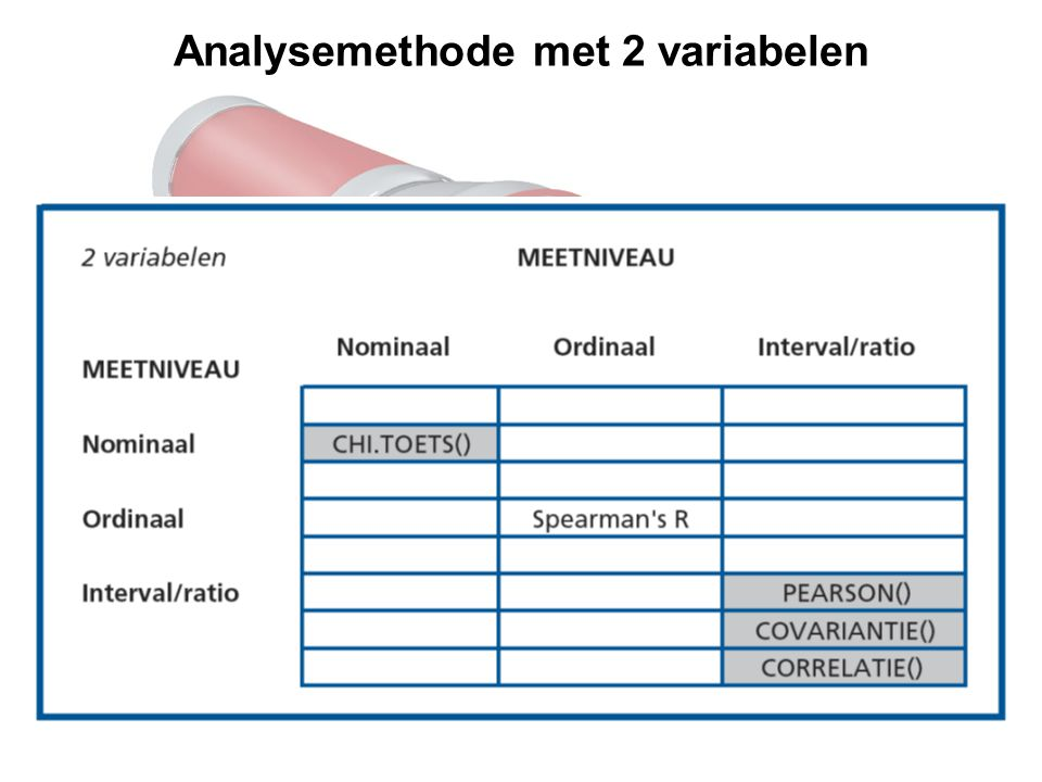 Analysemethode met 2 variabelen