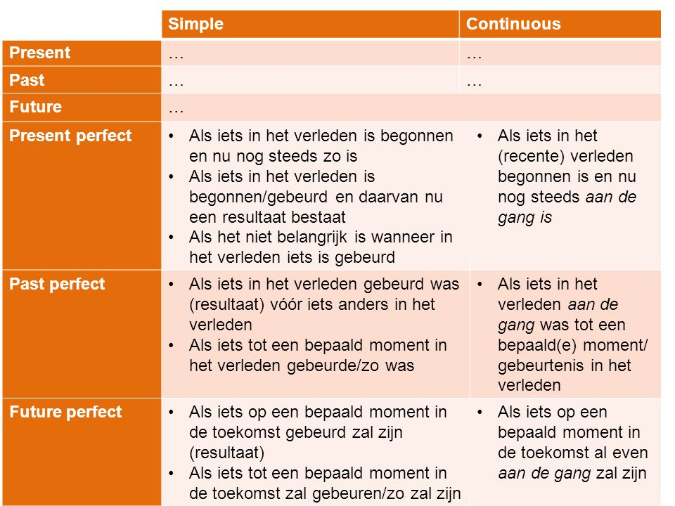 Simple Continuous. Present. … Past. Future. Present perfect. Als iets in het verleden is begonnen en nu nog steeds zo is.