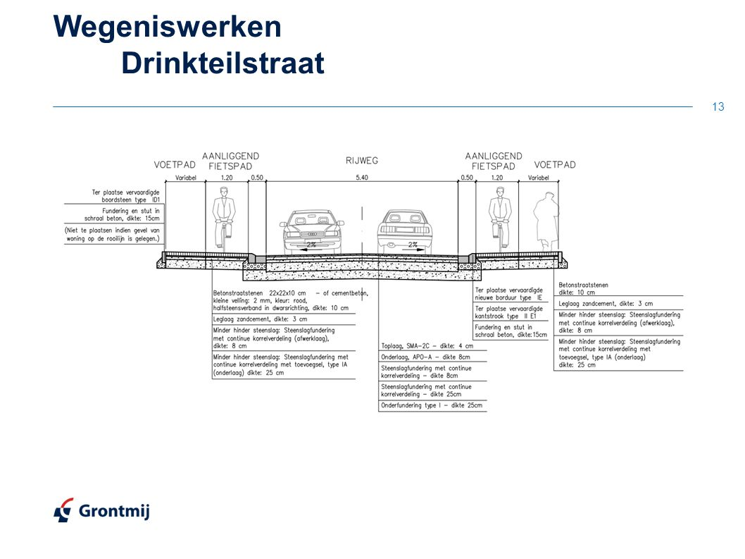 Wegeniswerken Drinkteilstraat