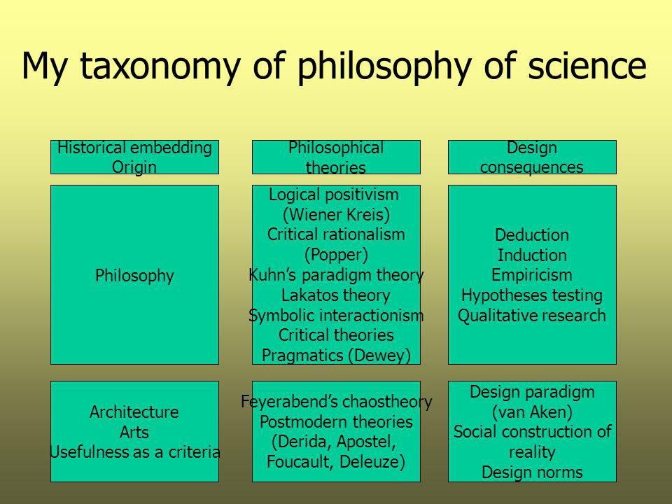 My taxonomy of philosophy of science
