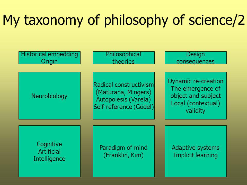 My taxonomy of philosophy of science/2