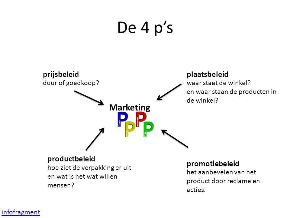 De 4 p's Marketing prijsbeleid plaatsbeleid productbeleid