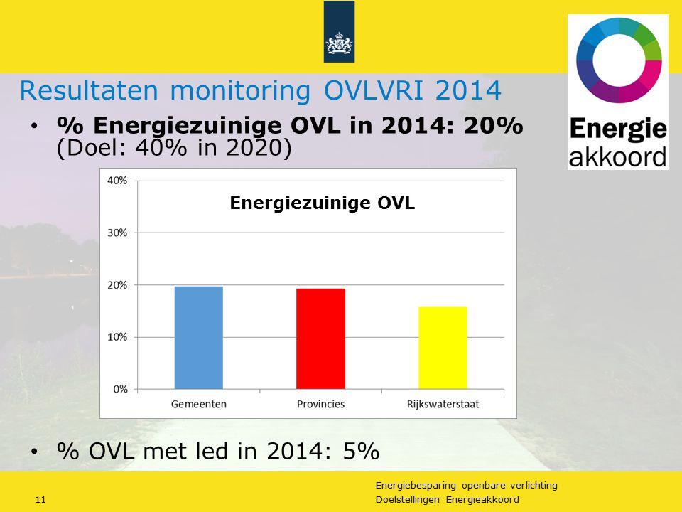 https://slideplayer.nl/slide/2832135/10/images/11/Resultaten+monitoring+OVLVRI+2014.jpg