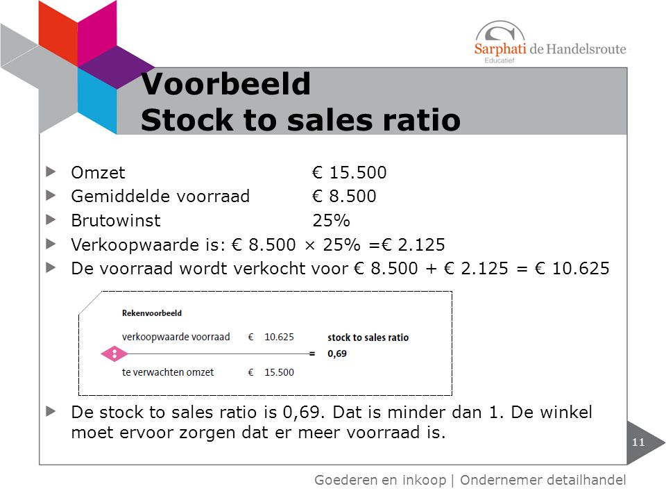 Voorbeeld Stock to sales ratio