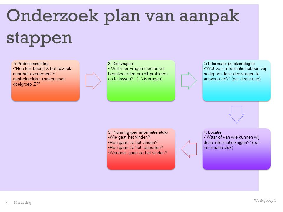 stappenplan plan van aanpak WC Marketing blok 3 lesweek 1   ppt video online download stappenplan plan van aanpak