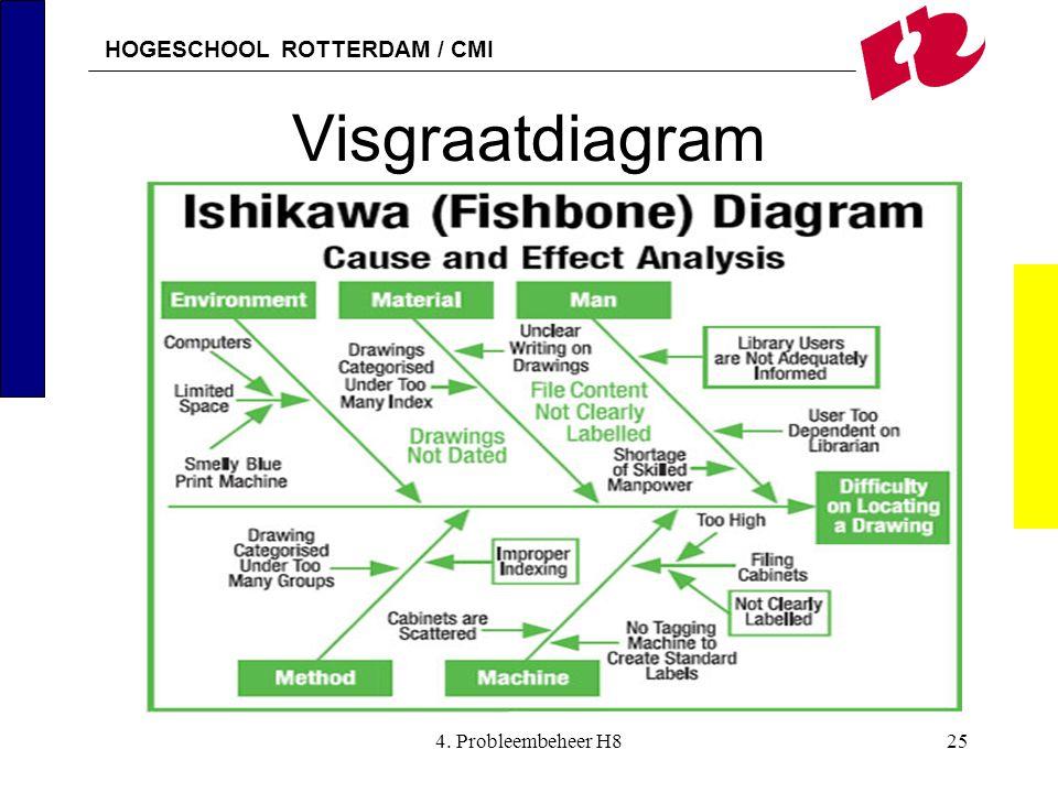 Infitl01dt theorie itil it servicemanagent 1 ppt download 25 visgraatdiagram 4 probleembeheer h8 ccuart Images