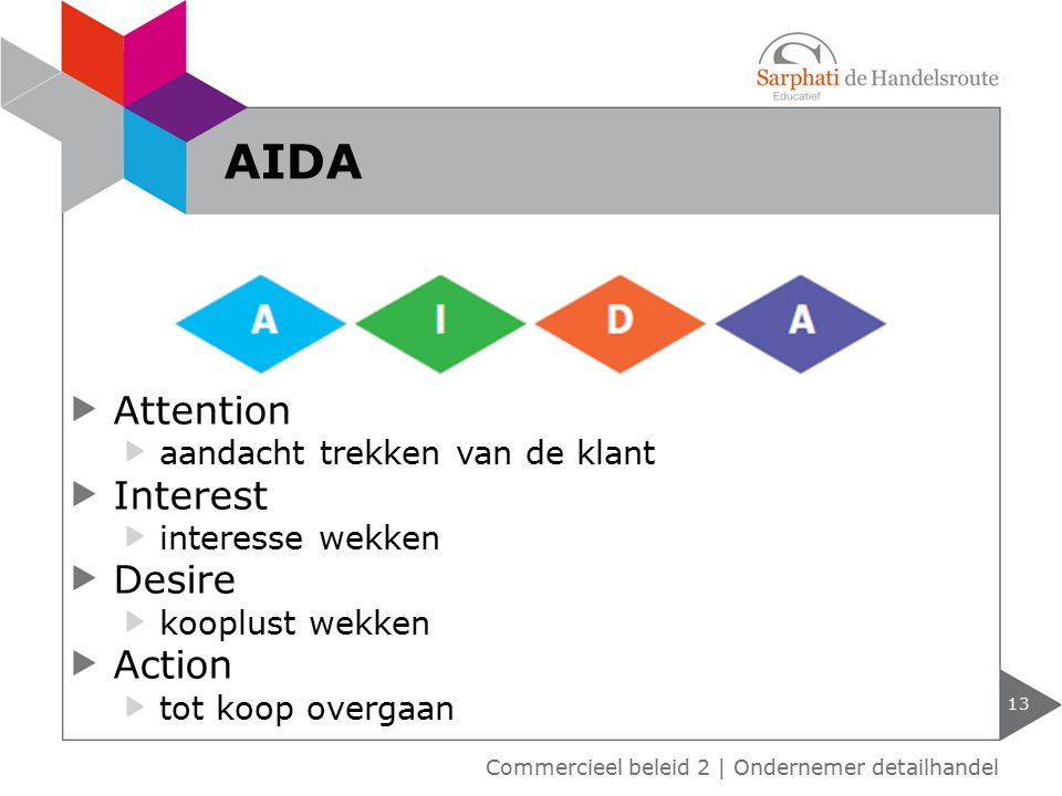 AIDA Attention Interest Desire Action aandacht trekken van de klant