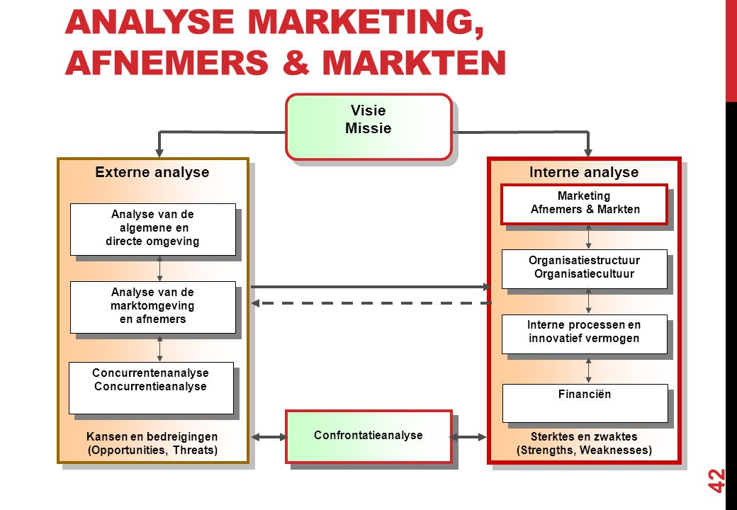 Analyse Marketing, Afnemers & Markten