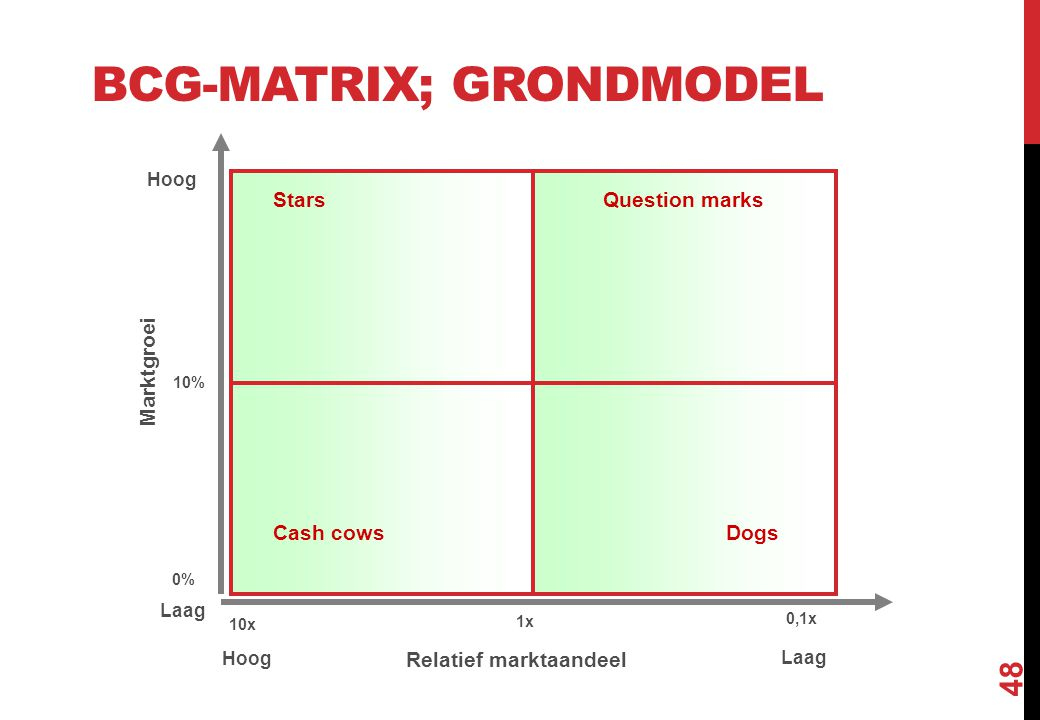 BCG-matrix; grondmodel