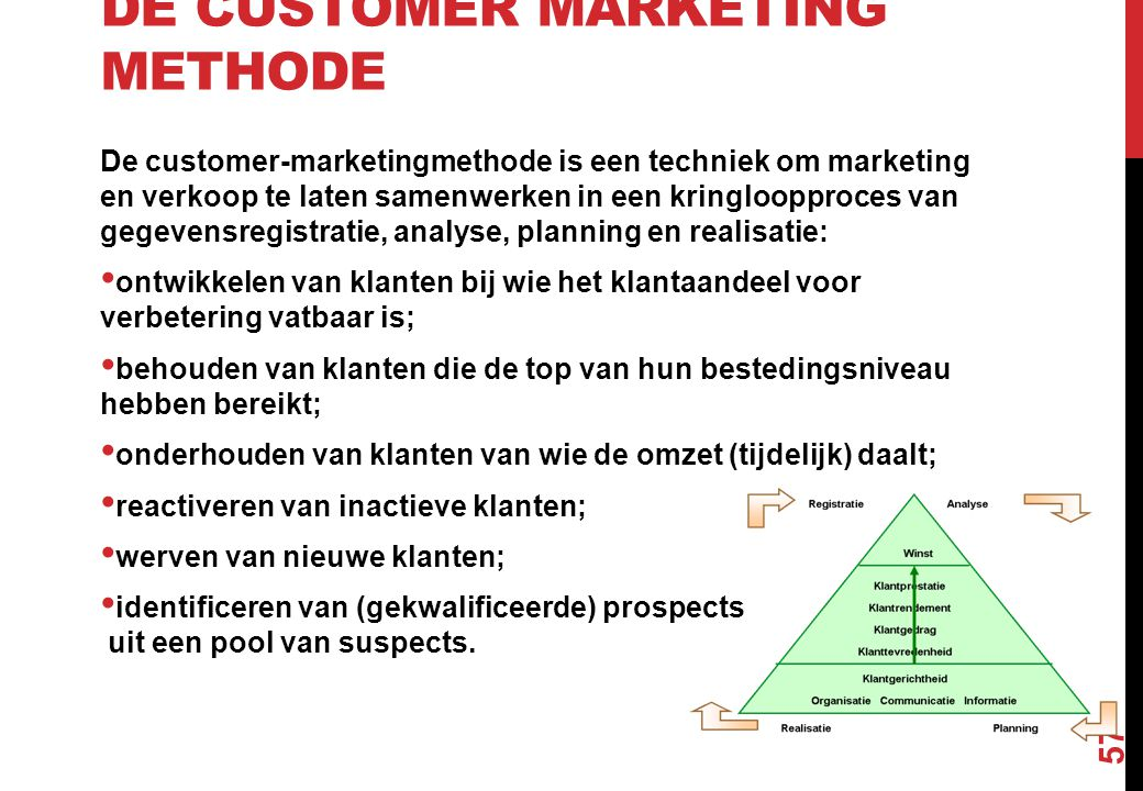 De Customer Marketing Methode