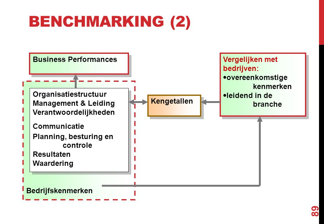 Benchmarking (2) Bedrijfskenmerken Business Performances