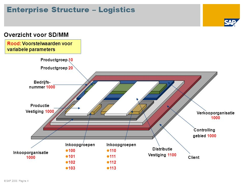 Enterprise Structure – Logistics