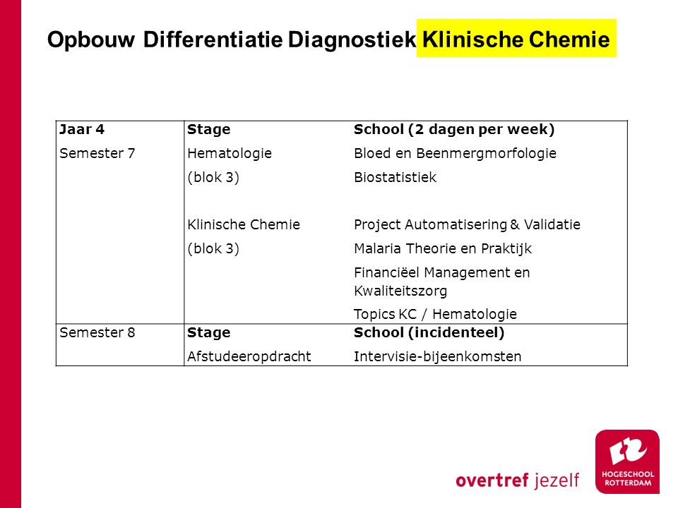 Opbouw Differentiatie Diagnostiek Klinische Chemie